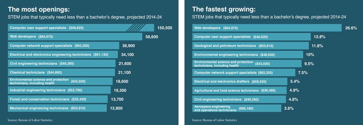 Charts by Bureau of Labor Statistics